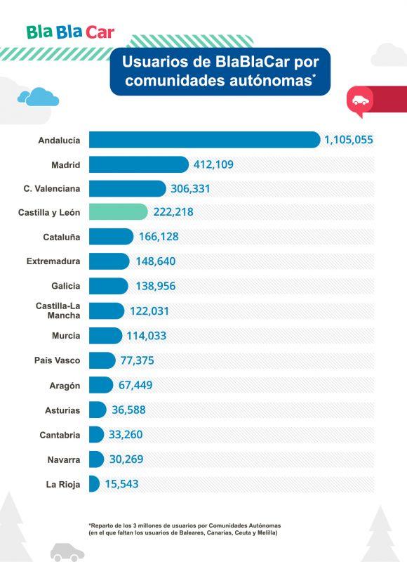 Castilla y León alcanza los 222.000 usuarios de BlaBlaCar