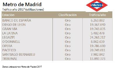 El Ayuntamiento de Soria promociona Soria en Madrid con carteles en 10 estaciones de metro con más de 125.000 usuarios diarios